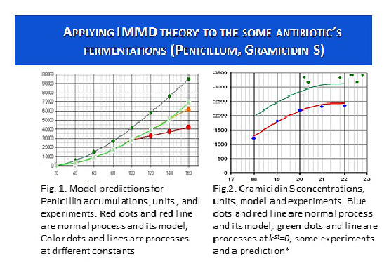Applying IMMD theory to the antibiotic's fermentations Penicillum, Gramicidin S
